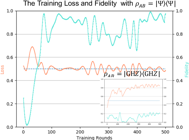 Figure 3 for Efficient Online Quantum Generative Adversarial Learning Algorithms with Applications