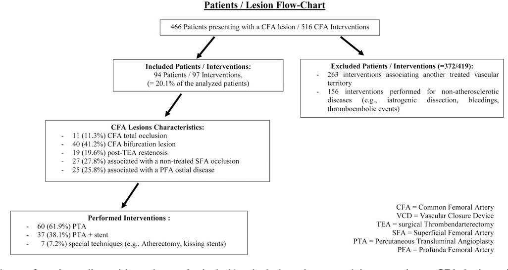 Angioplasty And Provisional Stent Treatment Of Common Femoral Artery