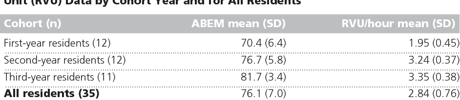 An assessment of emergency medicine residents' ability to