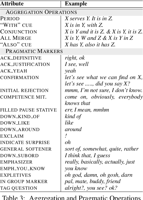 Figure 4 for Controlling Personality-Based Stylistic Variation with Neural Natural Language Generators
