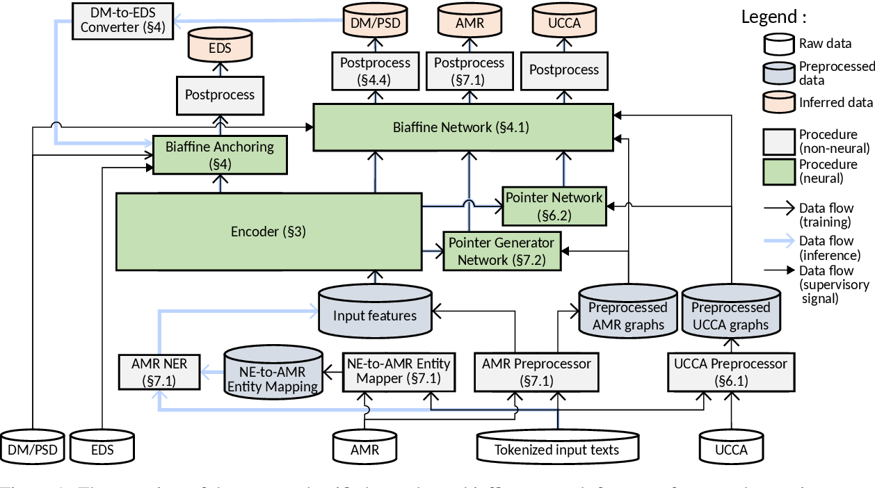Figure 1 for Hitachi at MRP 2019: Unified Encoder-to-Biaffine Network for Cross-Framework Meaning Representation Parsing