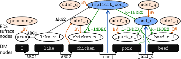 Figure 3 for Hitachi at MRP 2019: Unified Encoder-to-Biaffine Network for Cross-Framework Meaning Representation Parsing
