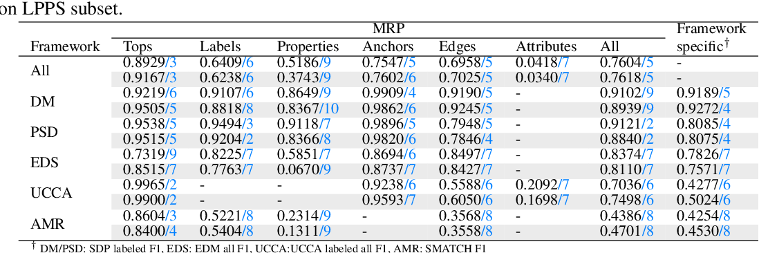 Figure 4 for Hitachi at MRP 2019: Unified Encoder-to-Biaffine Network for Cross-Framework Meaning Representation Parsing