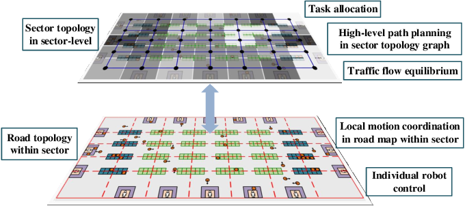 Figure 4 for Coordinating Large-Scale Robot Networks with Motion and Communication Uncertainties for Logistics Applications