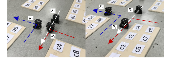 Figure 3 for Coordinating Large-Scale Robot Networks with Motion and Communication Uncertainties for Logistics Applications