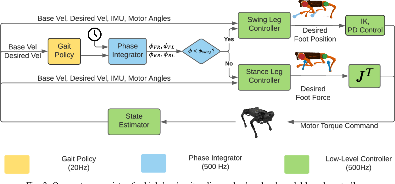 Figure 2 for Fast and Efficient Locomotion via Learned Gait Transitions