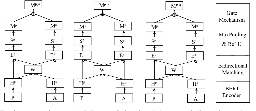 Figure 2 for DCMN+: Dual Co-Matching Network for Multi-choice Reading Comprehension