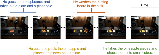 Figure 1 for End-to-End Dense Video Grounding via Parallel Regression