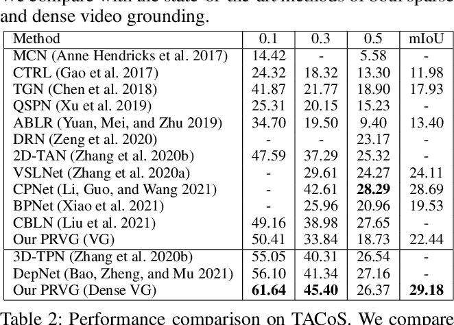 Figure 4 for End-to-End Dense Video Grounding via Parallel Regression