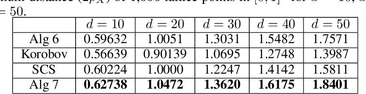 Figure 2 for Efficient Batch Black-box Optimization with Deterministic Regret Bounds