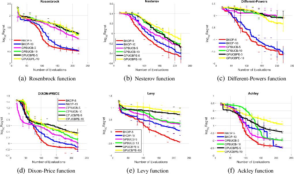 Figure 1 for Efficient Batch Black-box Optimization with Deterministic Regret Bounds