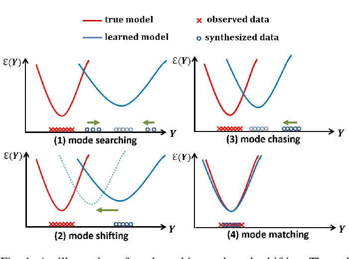 Figure 1 for Generative VoxelNet: Learning Energy-Based Models for 3D Shape Synthesis and Analysis
