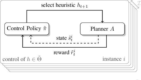 Figure 1 for Learning Heuristic Selection with Dynamic Algorithm Configuration