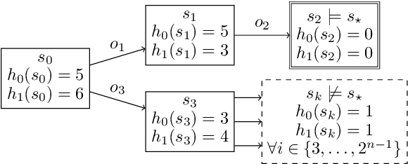Figure 3 for Learning Heuristic Selection with Dynamic Algorithm Configuration