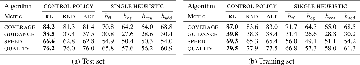Figure 4 for Learning Heuristic Selection with Dynamic Algorithm Configuration