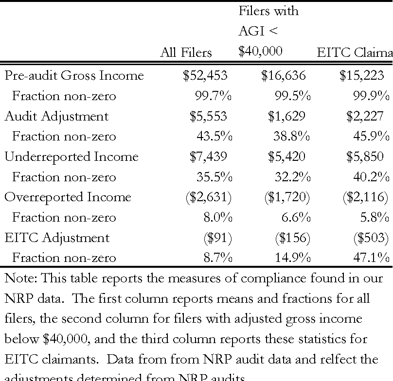 Groovy Table 3 From The Effects Of Irs Audits On Eitc Claimants Home Interior And Landscaping Ologienasavecom