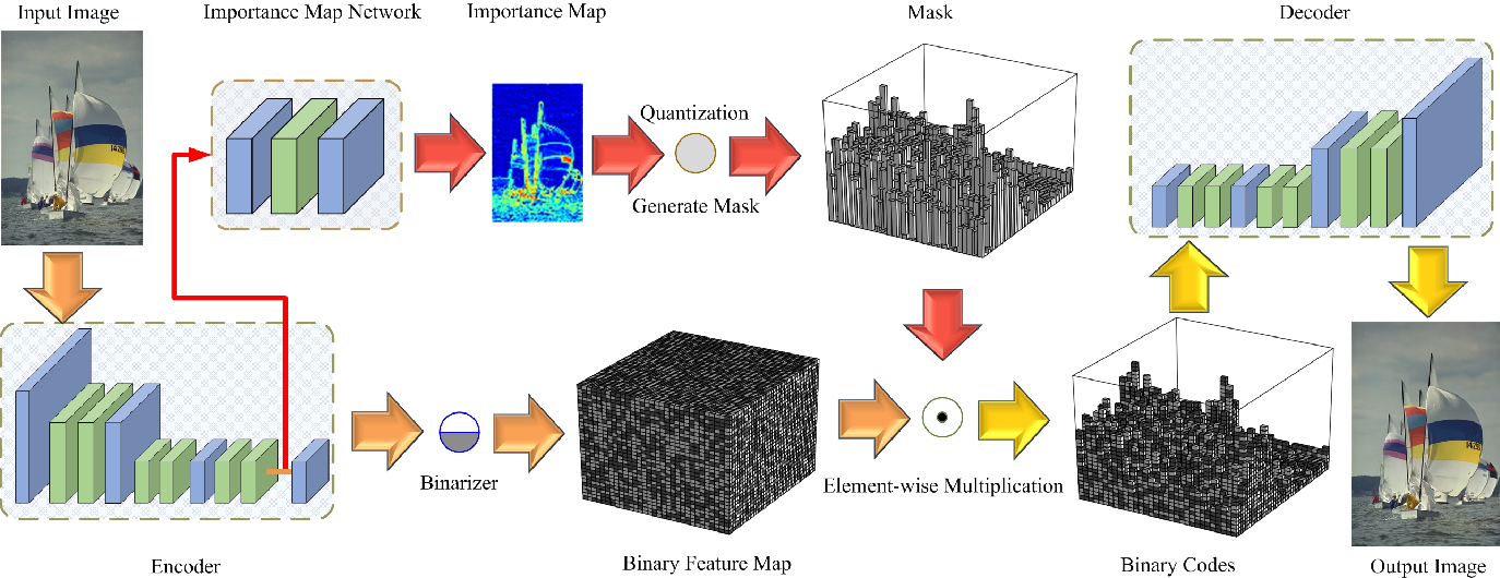 Figure 1 for Learning Convolutional Networks for Content-weighted Image Compression