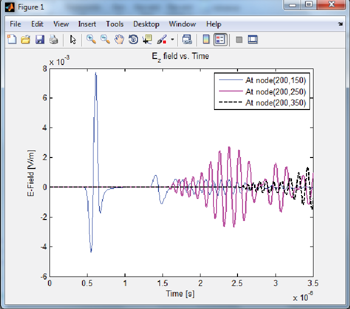 Figure 15 from Finite-difference time-domain (fdtd) matlab codes for
