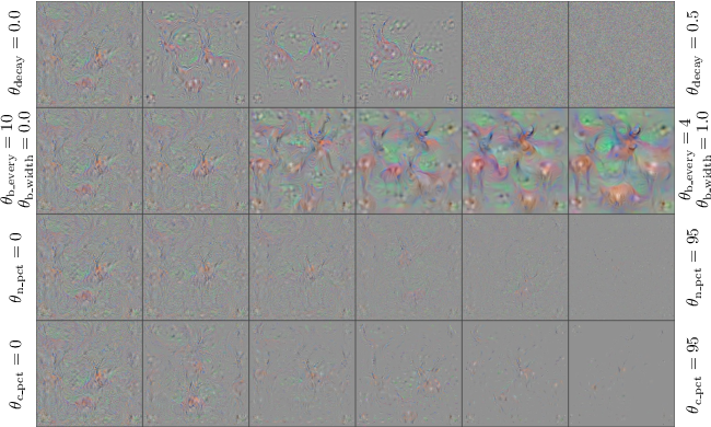 Figure 4 for Understanding Neural Networks Through Deep Visualization