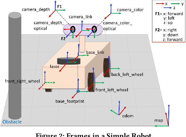 Figure 3 for PHYSFRAME: Type Checking Physical Frames of Reference for Robotic Systems