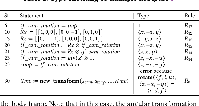 Figure 4 for PHYSFRAME: Type Checking Physical Frames of Reference for Robotic Systems