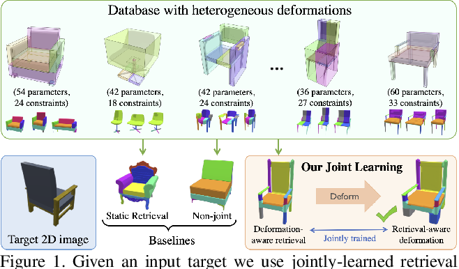 Figure 1 for Joint Learning of 3D Shape Retrieval and Deformation