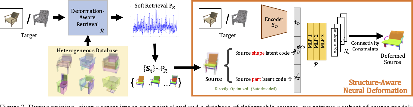 Figure 3 for Joint Learning of 3D Shape Retrieval and Deformation