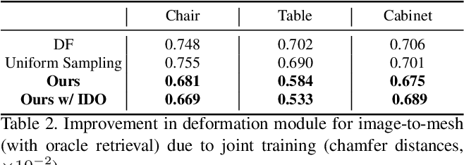 Figure 4 for Joint Learning of 3D Shape Retrieval and Deformation