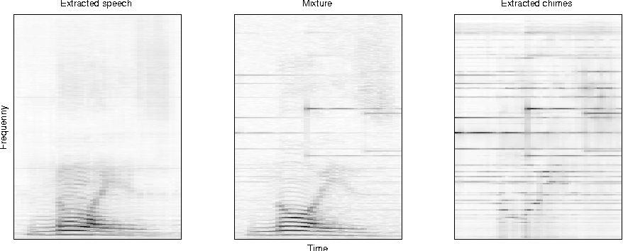 Figure 2.3: Using PLCA for source separation. The middle plot is a mixture spectrogram containing speech and chimes. The left plot is the reconstruction using only speech frequency marginals, and on the right there is a plot of the reconstruction using only the chime frequency marginals. These partial reconstructions effectively separate the sounds in the mixture.