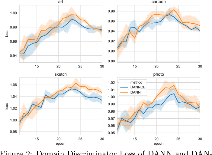 Figure 3 for Domain Adversarial Neural Networks for Domain Generalization: When It Works and How to Improve