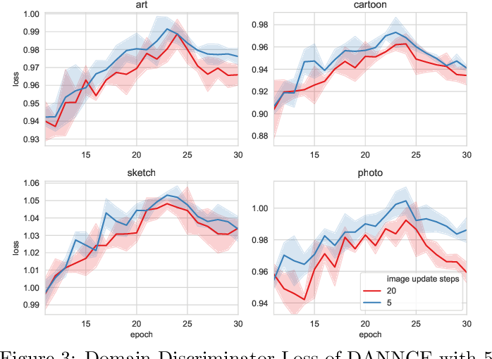 Figure 4 for Domain Adversarial Neural Networks for Domain Generalization: When It Works and How to Improve