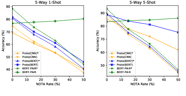 Figure 4 for FewRel 2.0: Towards More Challenging Few-Shot Relation Classification