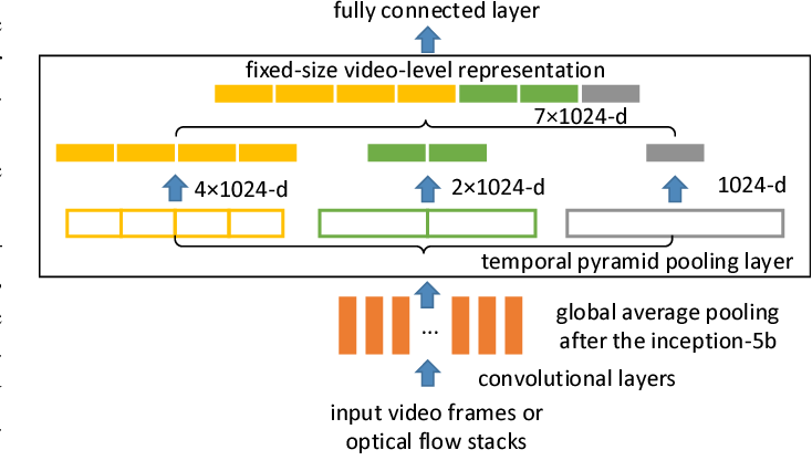 Figure 3 for End-to-end Video-level Representation Learning for Action Recognition