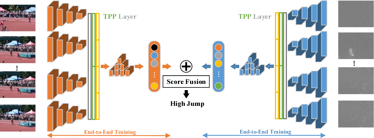 Figure 2 for End-to-end Video-level Representation Learning for Action Recognition