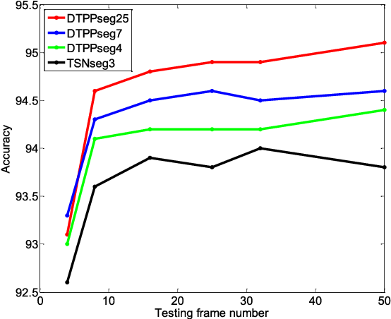 Figure 4 for End-to-end Video-level Representation Learning for Action Recognition
