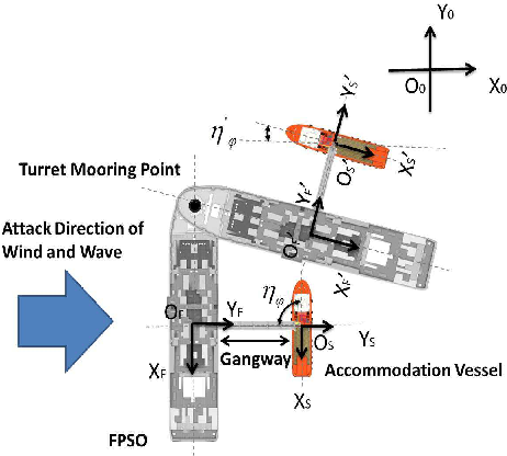 Figure 1 for Adaptive Control for Marine Vessels Against Harsh Environmental Variation