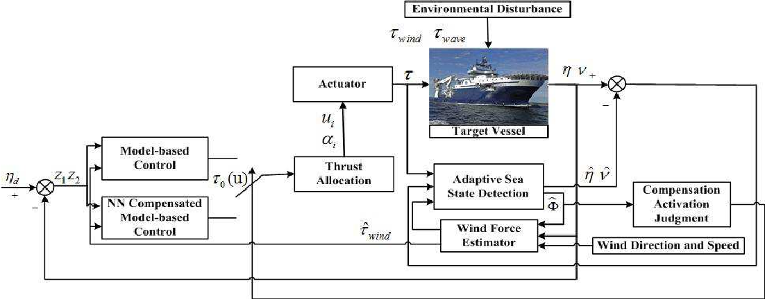 Figure 2 for Adaptive Control for Marine Vessels Against Harsh Environmental Variation