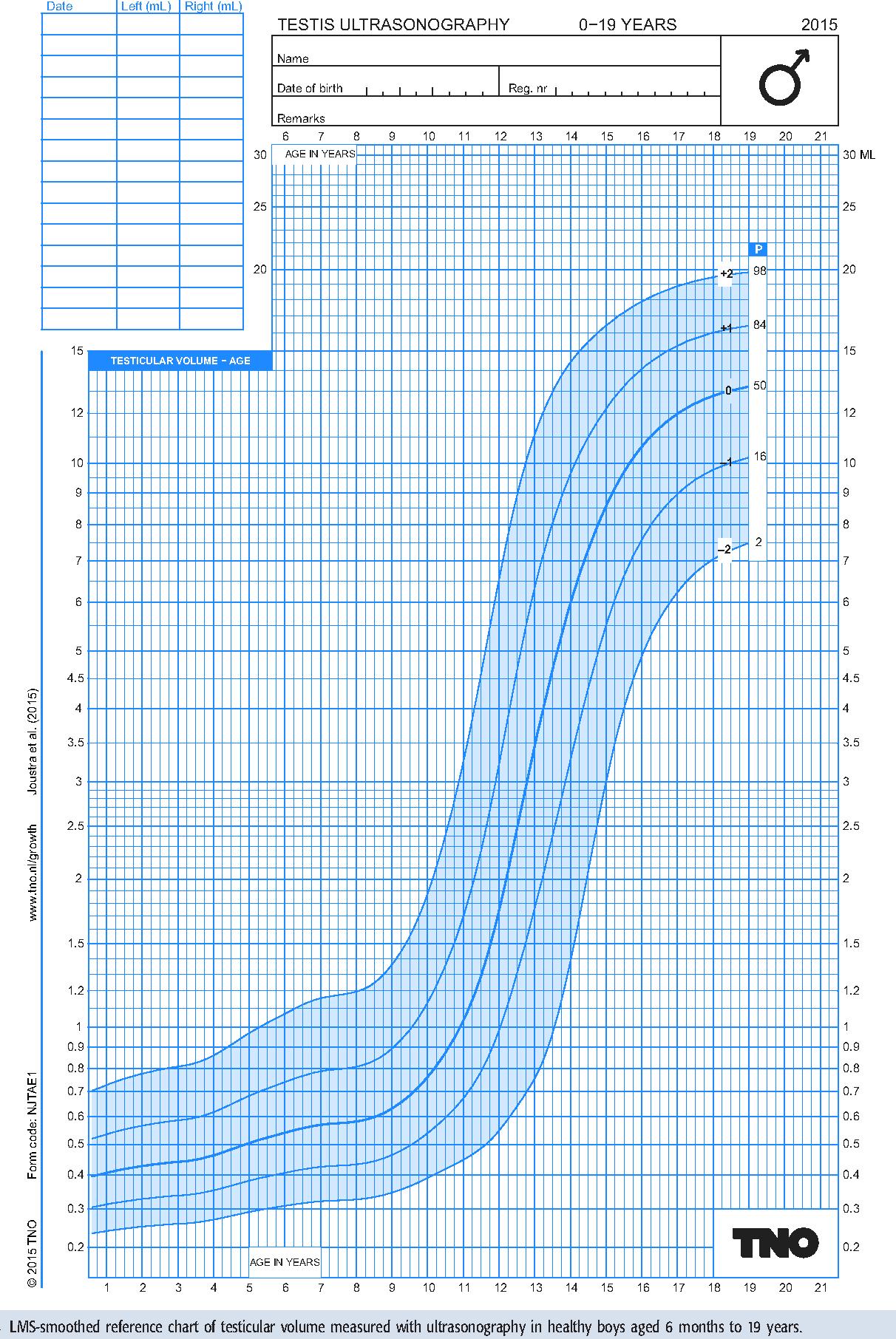 3 yr old growth chart choice image free any chart examples wolf hirschhorn growth chart choice image free any chart examples growth chart 4 year old boy nvjuhfo Images