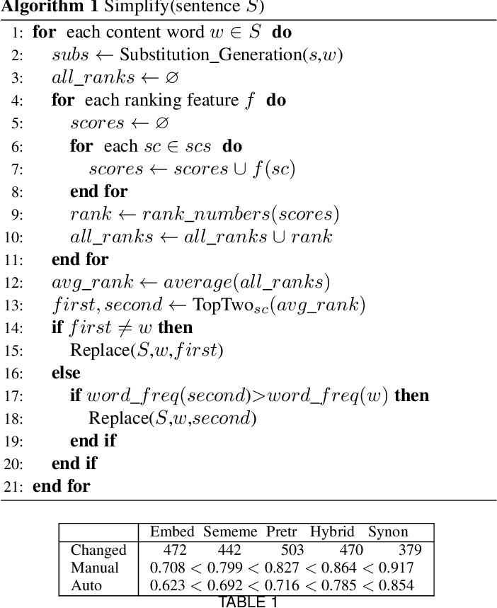 Figure 2 for Chinese Lexical Simplification