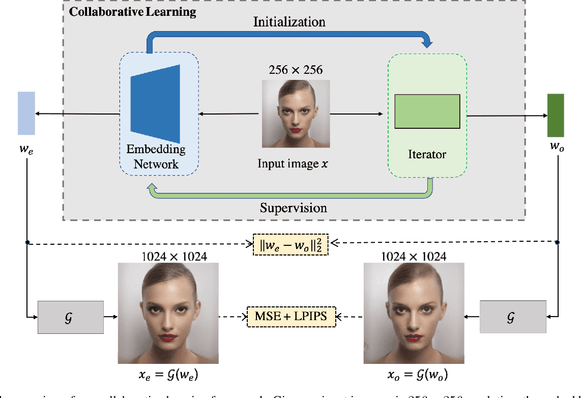 Figure 3 for Collaborative Learning for Faster StyleGAN Embedding