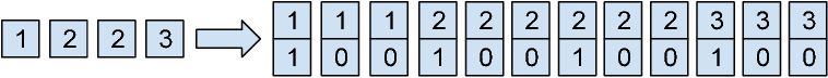 Figure 1 for Comparing Fixed and Adaptive Computation Time for Recurrent Neural Networks
