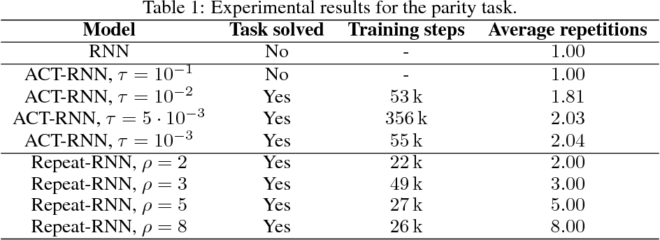 Figure 2 for Comparing Fixed and Adaptive Computation Time for Recurrent Neural Networks