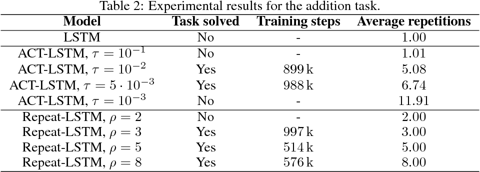 Figure 3 for Comparing Fixed and Adaptive Computation Time for Recurrent Neural Networks