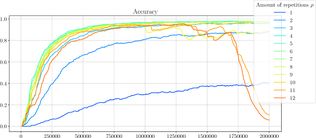 Figure 4 for Comparing Fixed and Adaptive Computation Time for Recurrent Neural Networks