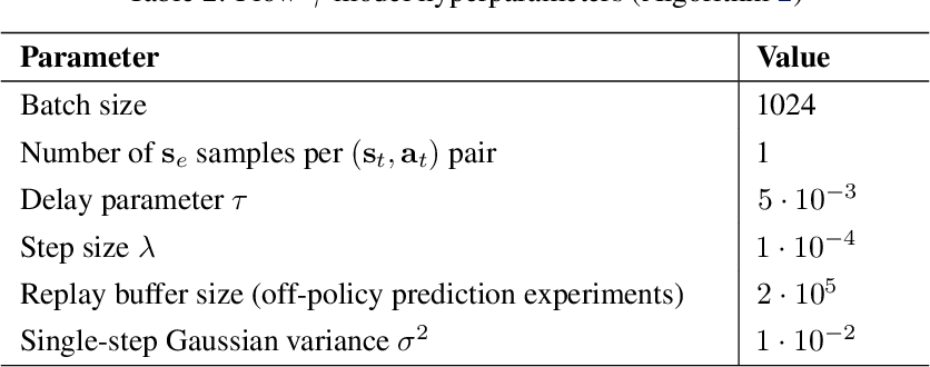 Figure 4 for $γ$-Models: Generative Temporal Difference Learning for Infinite-Horizon Prediction