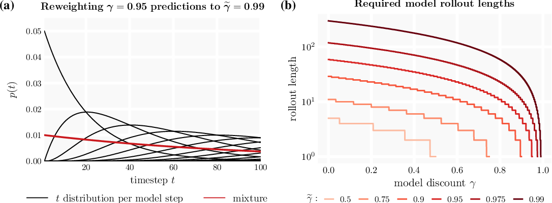 Figure 3 for $γ$-Models: Generative Temporal Difference Learning for Infinite-Horizon Prediction