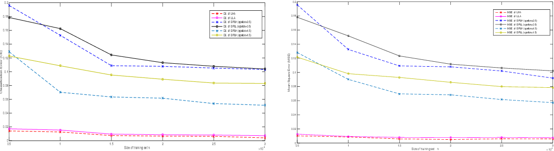 Figure 4 for Differential Privacy for Sparse Classification Learning