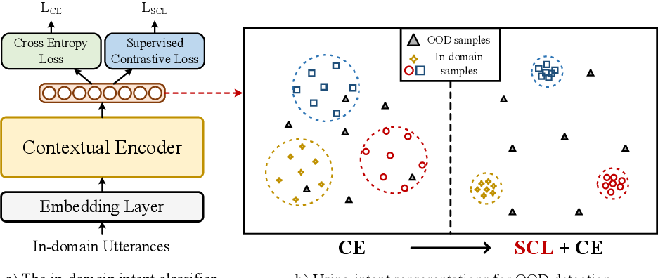 Figure 1 for Modeling Discriminative Representations for Out-of-Domain Detection with Supervised Contrastive Learning