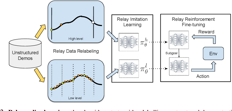 Figure 3 for Relay Policy Learning: Solving Long-Horizon Tasks via Imitation and Reinforcement Learning