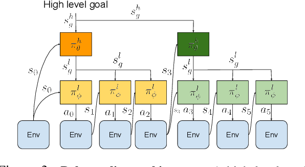 Figure 4 for Relay Policy Learning: Solving Long-Horizon Tasks via Imitation and Reinforcement Learning